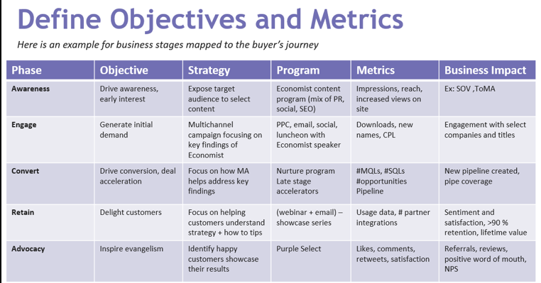 metrics linked to campaign objective