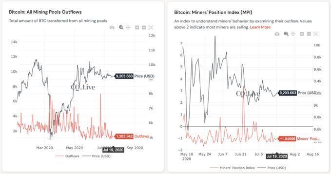Dados on-chain sugerem que o fluxo de saída de endereços de pools de mineração estão em níveis baixos.