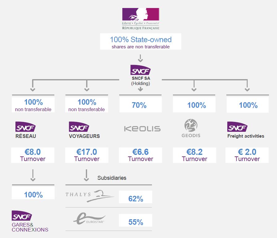 SNCFのグループストラクチャー