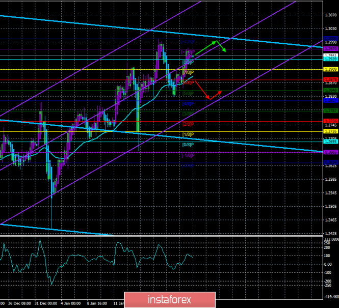 """GBP / USD. January 23. The trading system. """"Regression Channels"""". Theresa May's Plan B is almost identical to Plan A"""