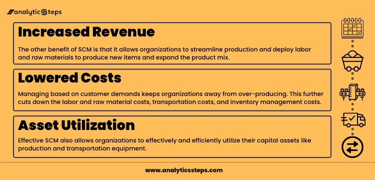 The image shows the benefits SCM offers to an organization like lowered costs, increased revenue, and asset utilization.