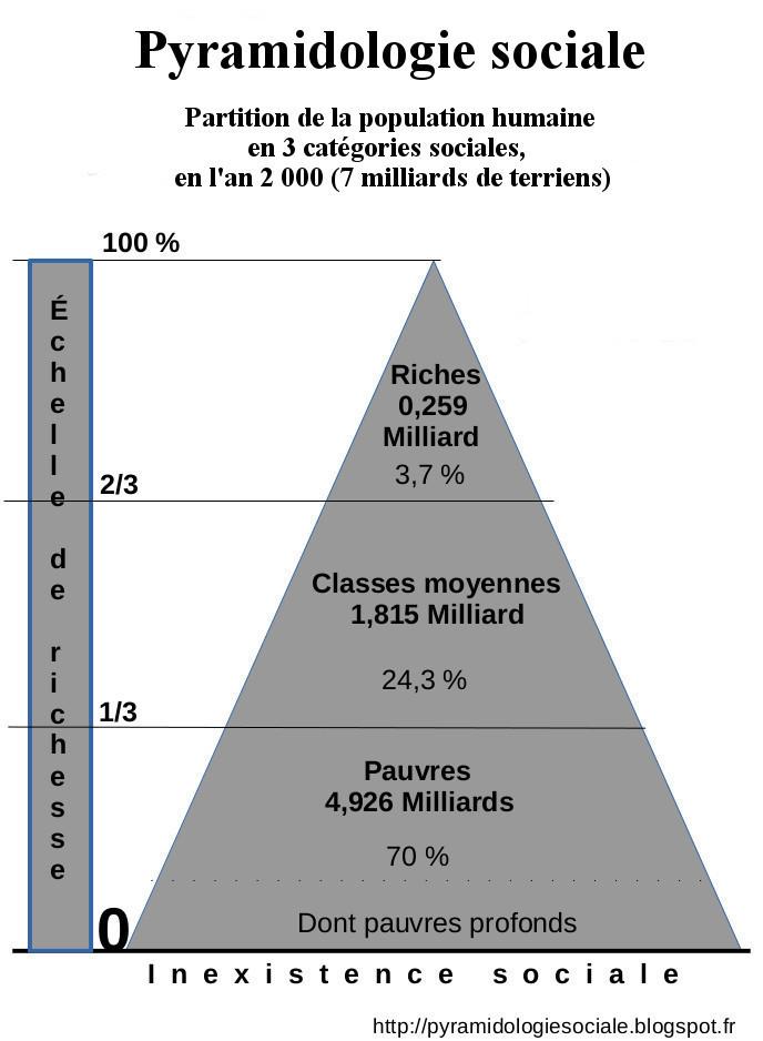 m) population mondiale en l'an 2000.jpg
