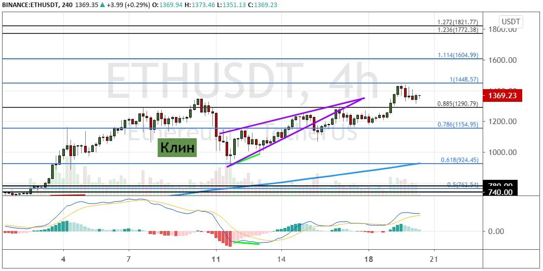 График ETH/USD, четырехчасовой таймфрейм.