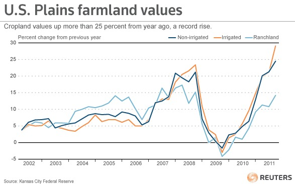 U.S. Plains Farmland Values - Cropland values up more than 25 percent from year ago, a record rise.