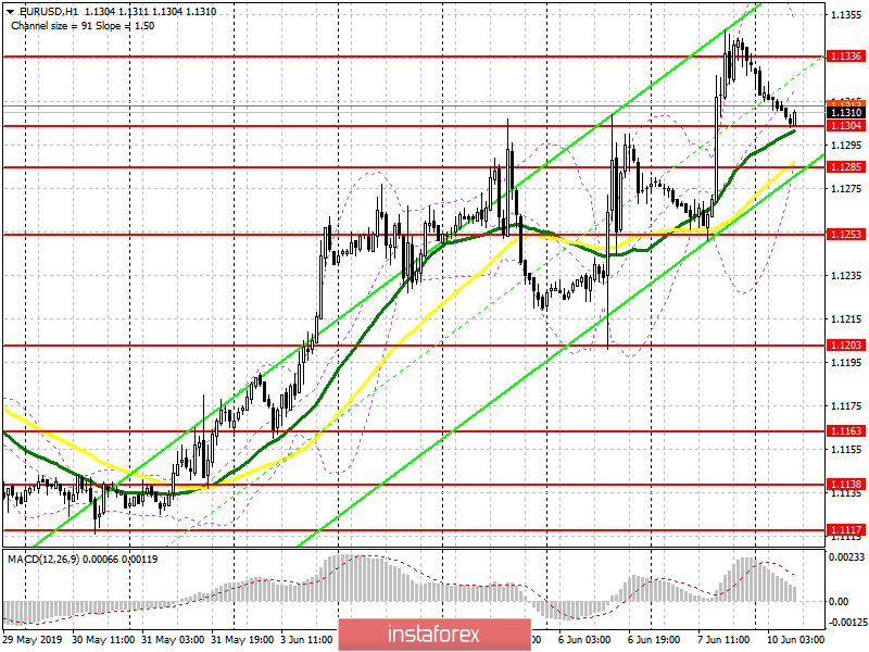 EUR/USD: plan for the European session on June 10. It will be hard for the euro to continue to grow