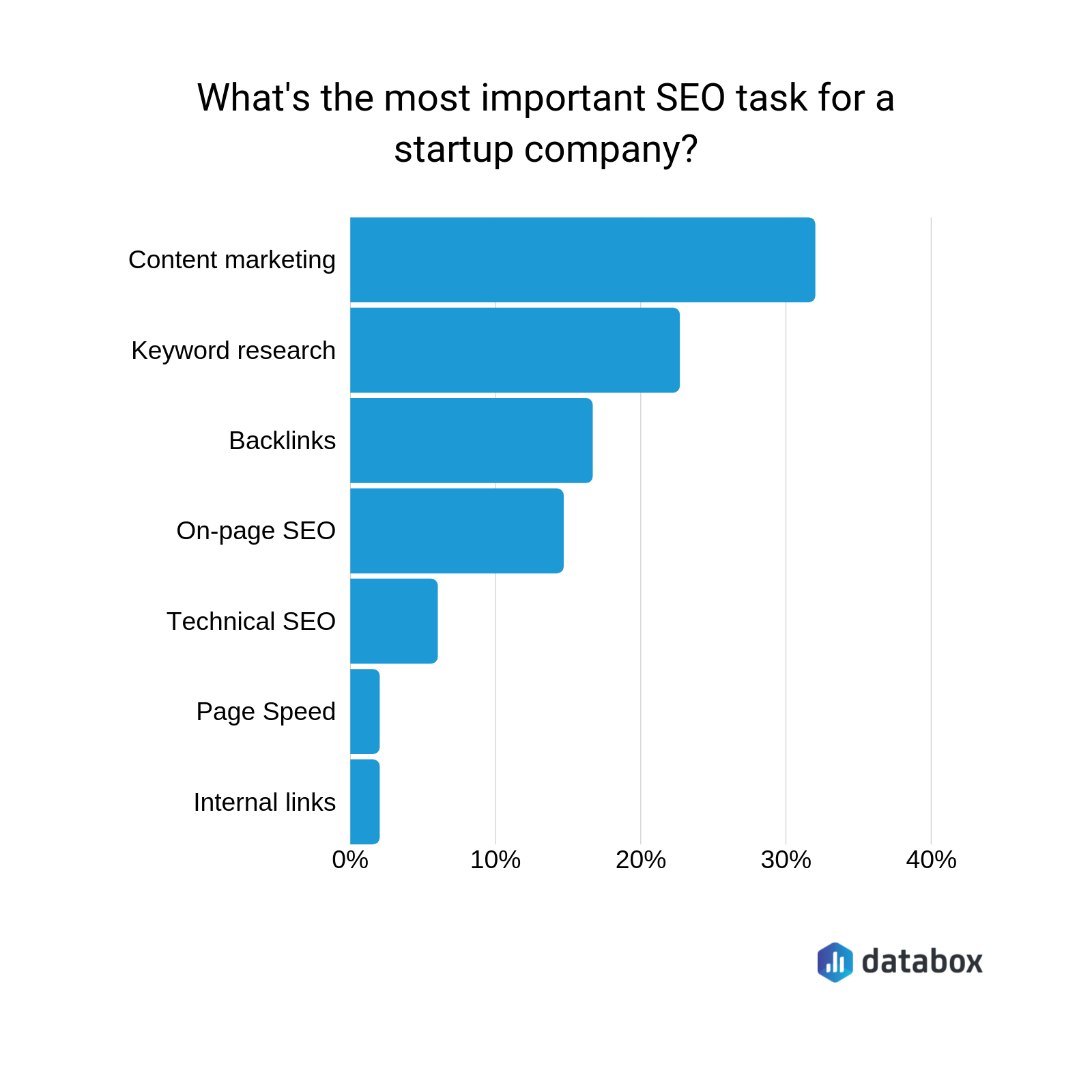 most important startup seo task