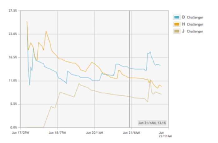 Kết quả trang đích video cho thấy số lượt chuyển đổi tăng lên