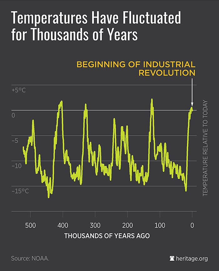 DS-climate-science-termperatures-700