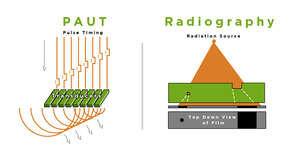 PAUT vs. Radiography