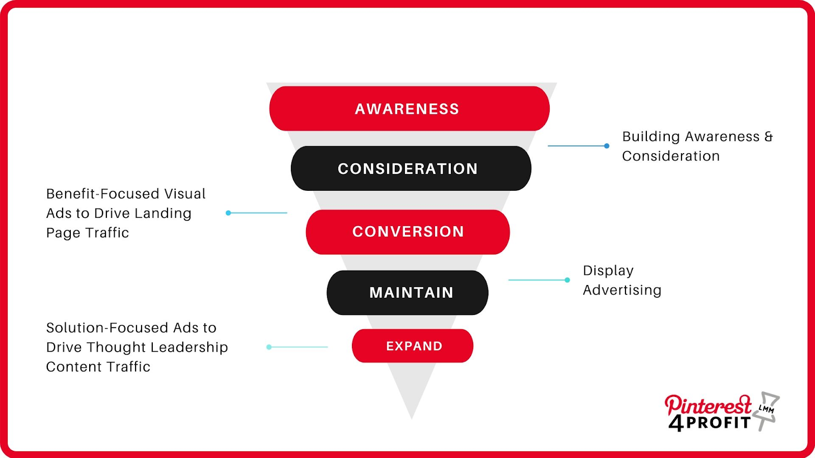 Full-Funnel Coverage Strategy