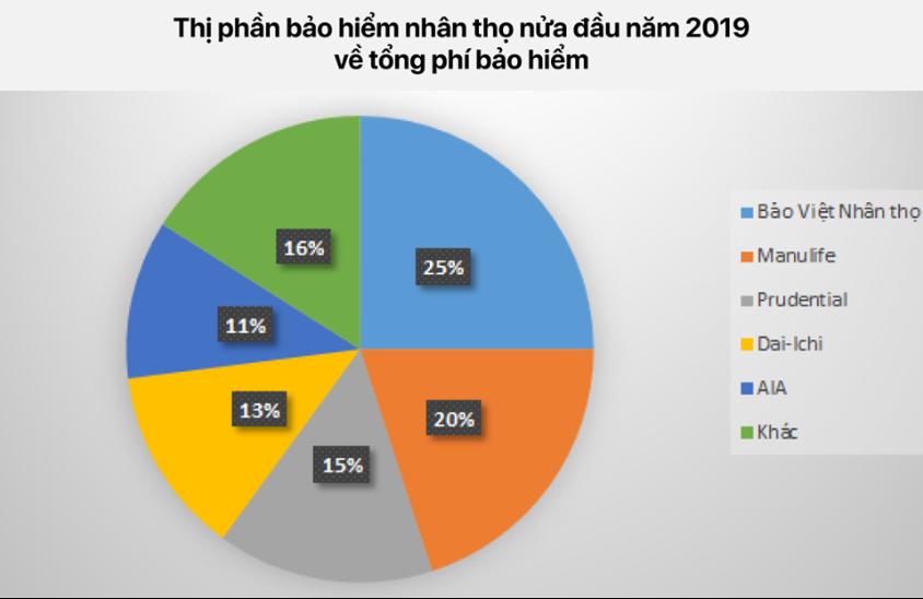 Bảo Việt Nhân Thọ dẫn đầu tổng phí các công ty bảo hiểm nửa đầu năm 2019