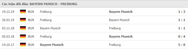 Thành tích đối đầu giữa Bayern Munich vs SC Freiburg trong các trận gần đây
