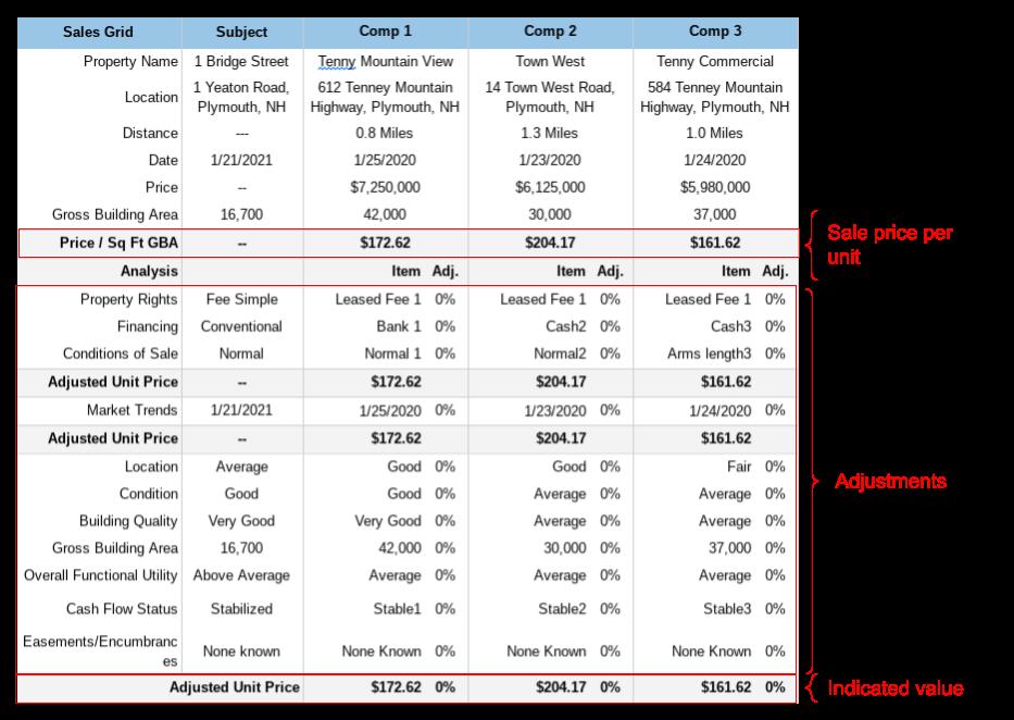 Sales Comparison Grid Example