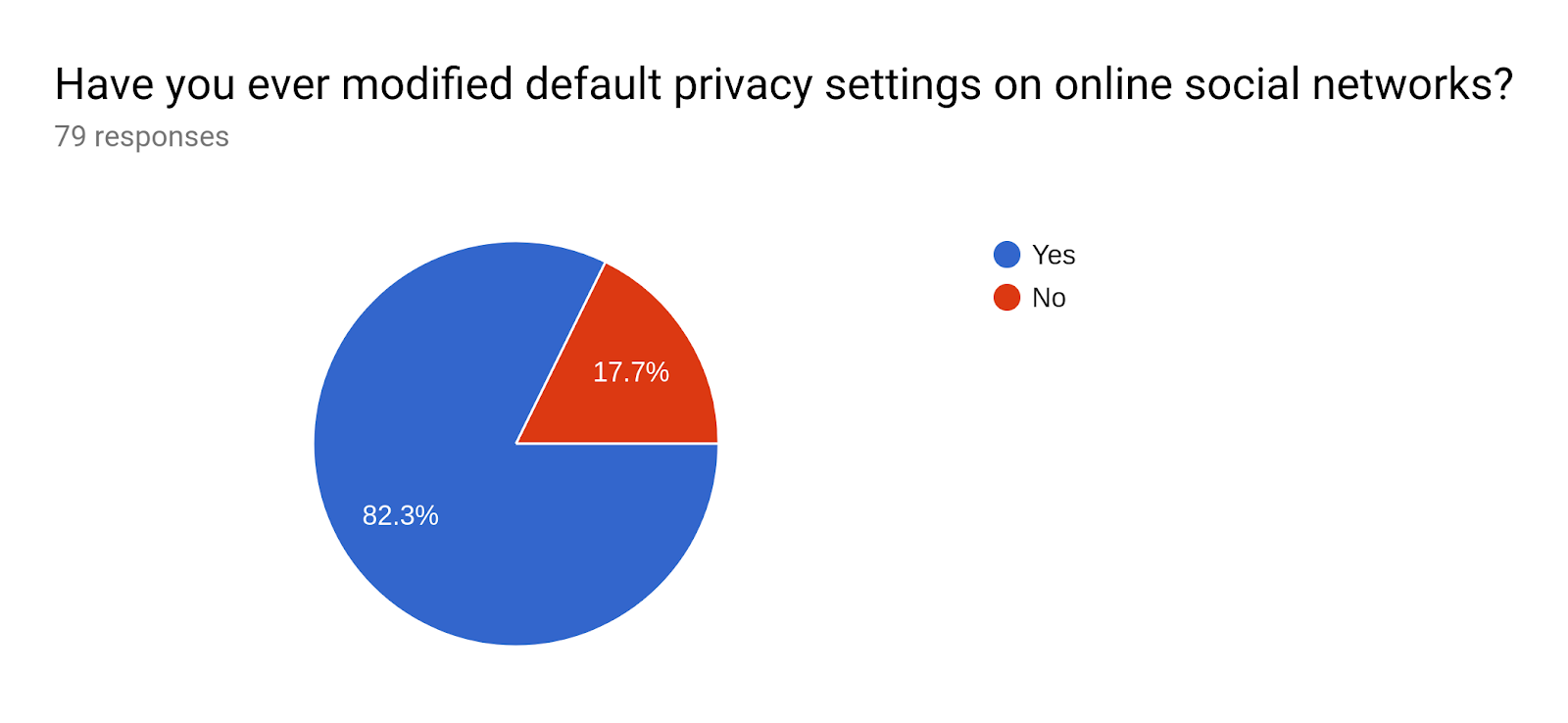 Forms response chart. Question title: Have you ever modified default privacy settings on online social networks?. Number of responses: 79 responses.