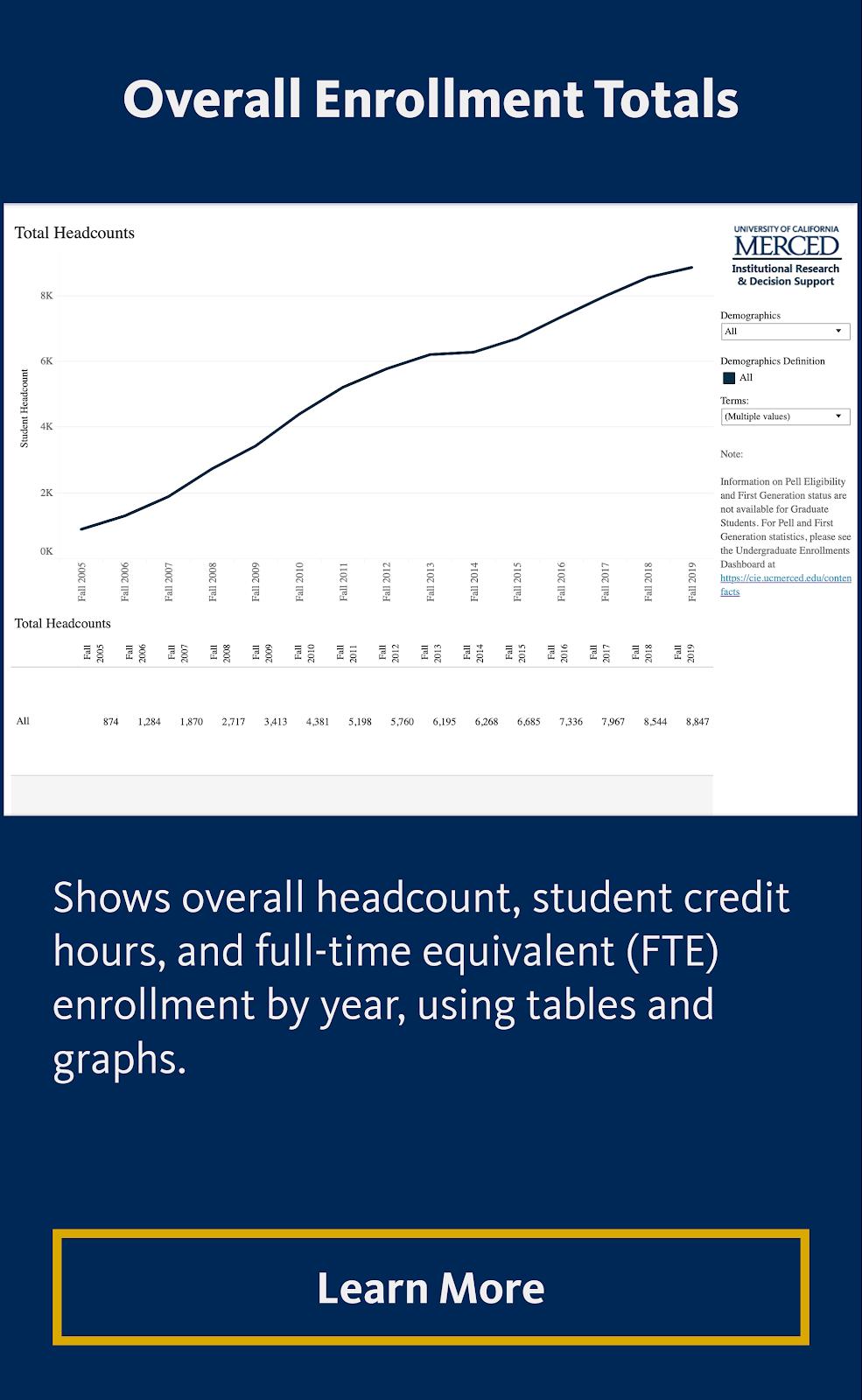 Overall Enrollments Totals