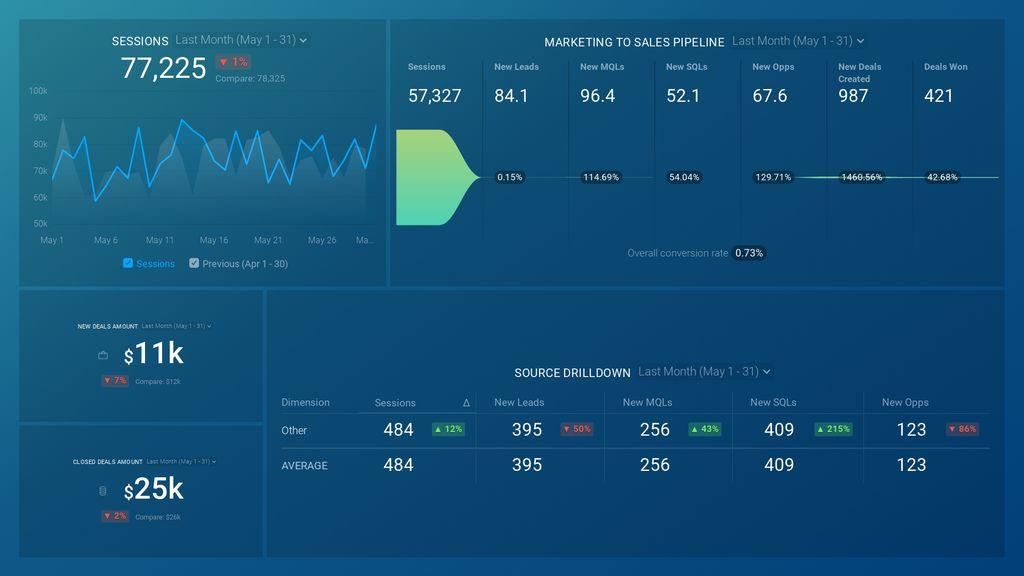 HubSpot Marketing + CRM (Marketing + Sales Funnel) dashboard