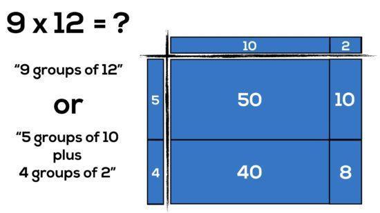 Progressió dels models d'àrea de connexió de multiplicació a FOIL