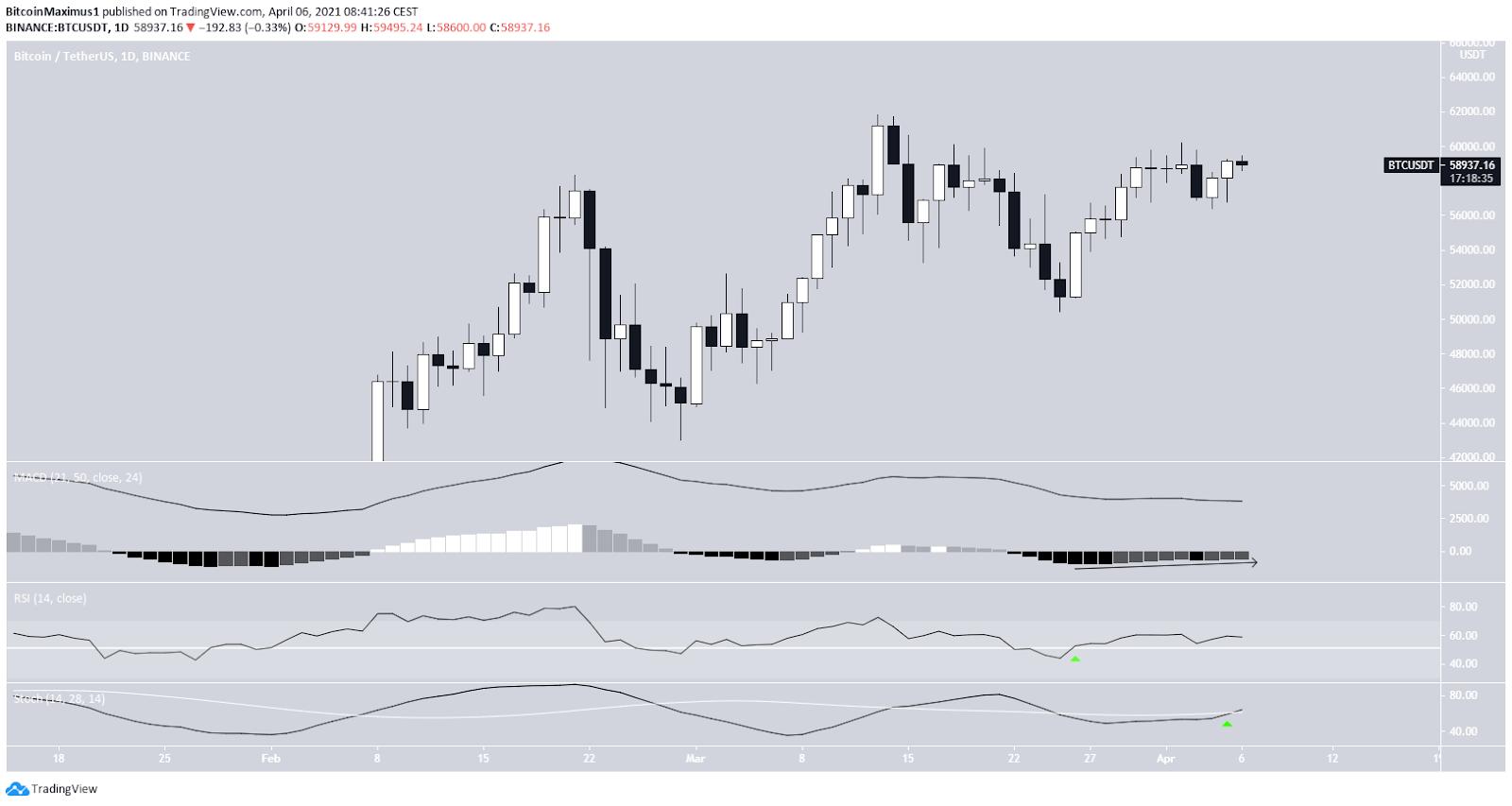 Bitcoin Tageschart 06.04.2021