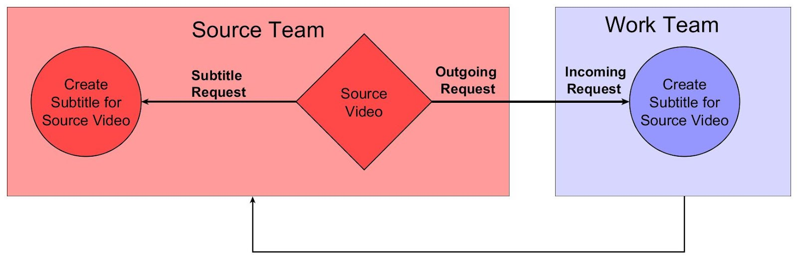 Diagram showing subtitle request workflow between source team and work team