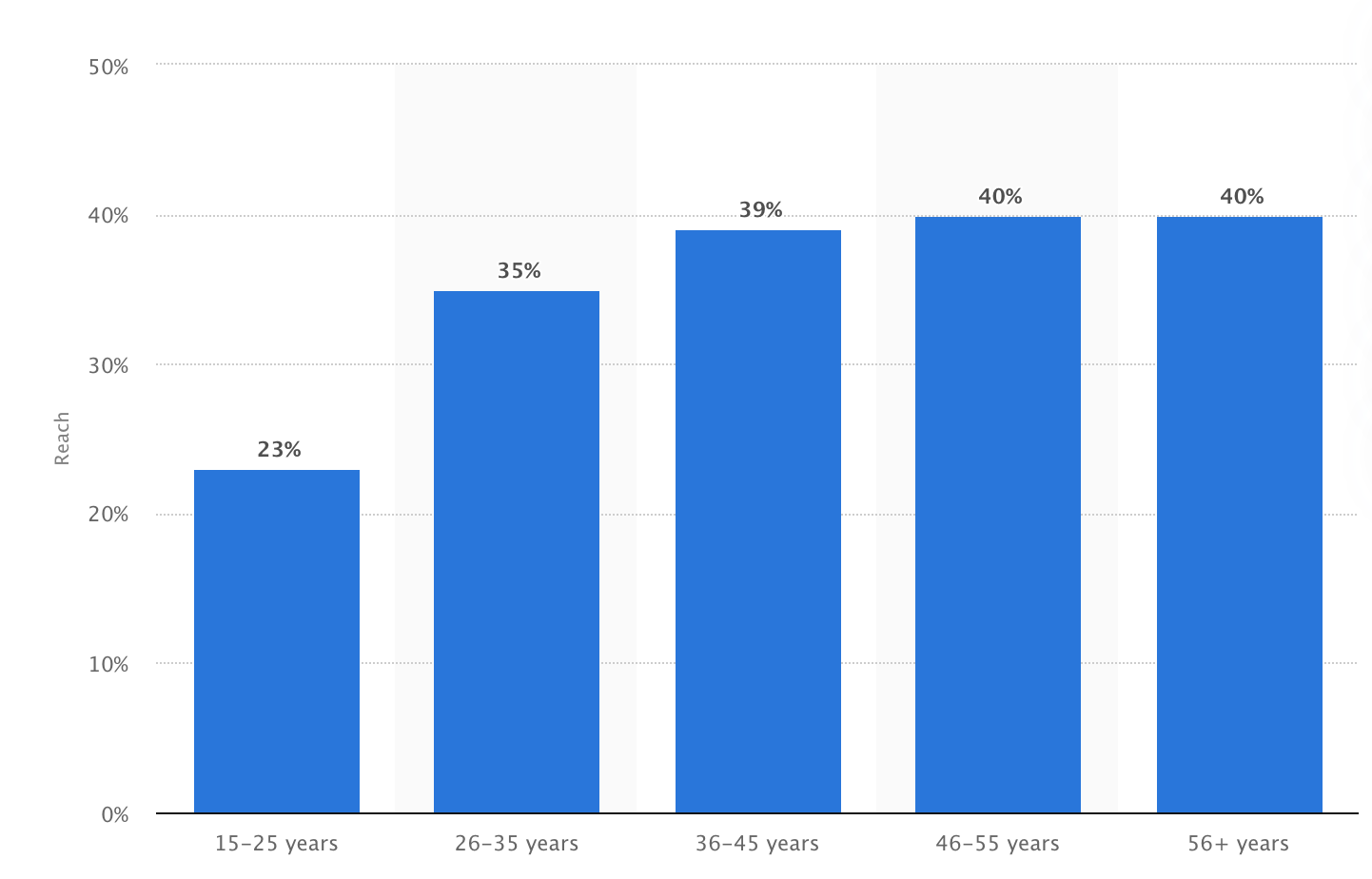 Pinterest user stats