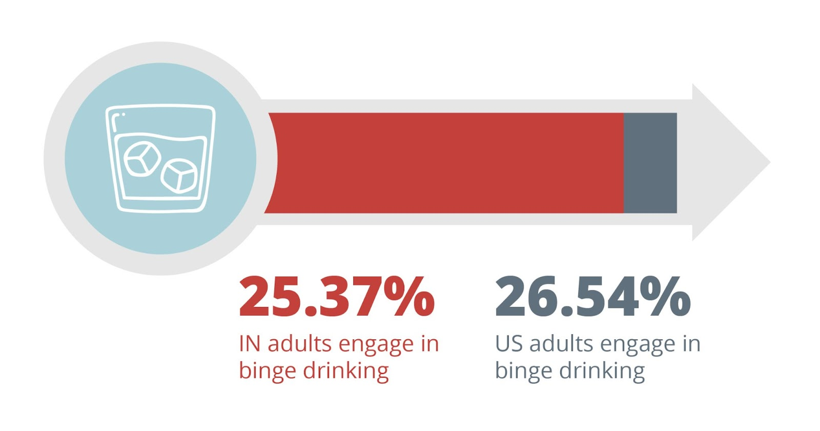 25.37 indiana adults engage in binge drinking. 26.54 american adults engage in binge drinking