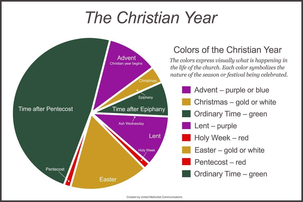The Christian year includes the central seasons of Christmas and Easter followed by Ordinary Time. The colors associated with the different seasons express visually what is happening in the life of the church. Each color symbolizes the nature of the festival being celebrated. Graphic by Laurens Glass, United Methodist Communications.