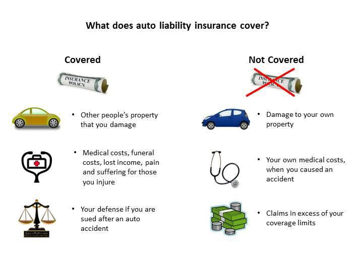 Image result for liability insurance coverage