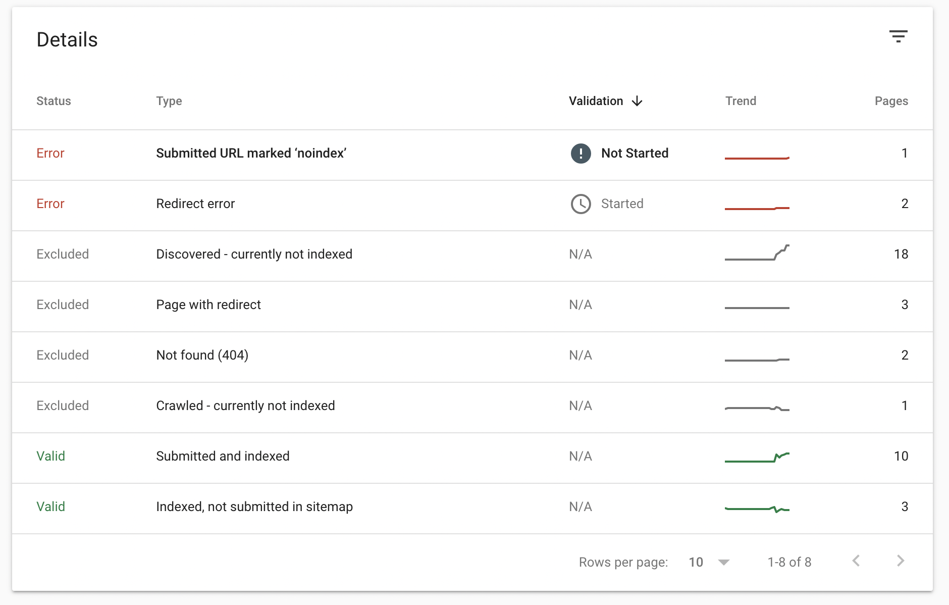Suggestions from Google Search Console