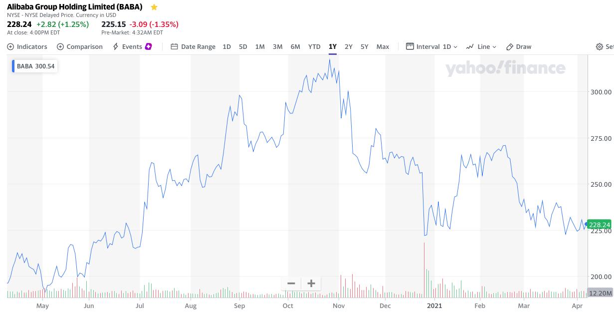 Alibaba stock analysis Share Price