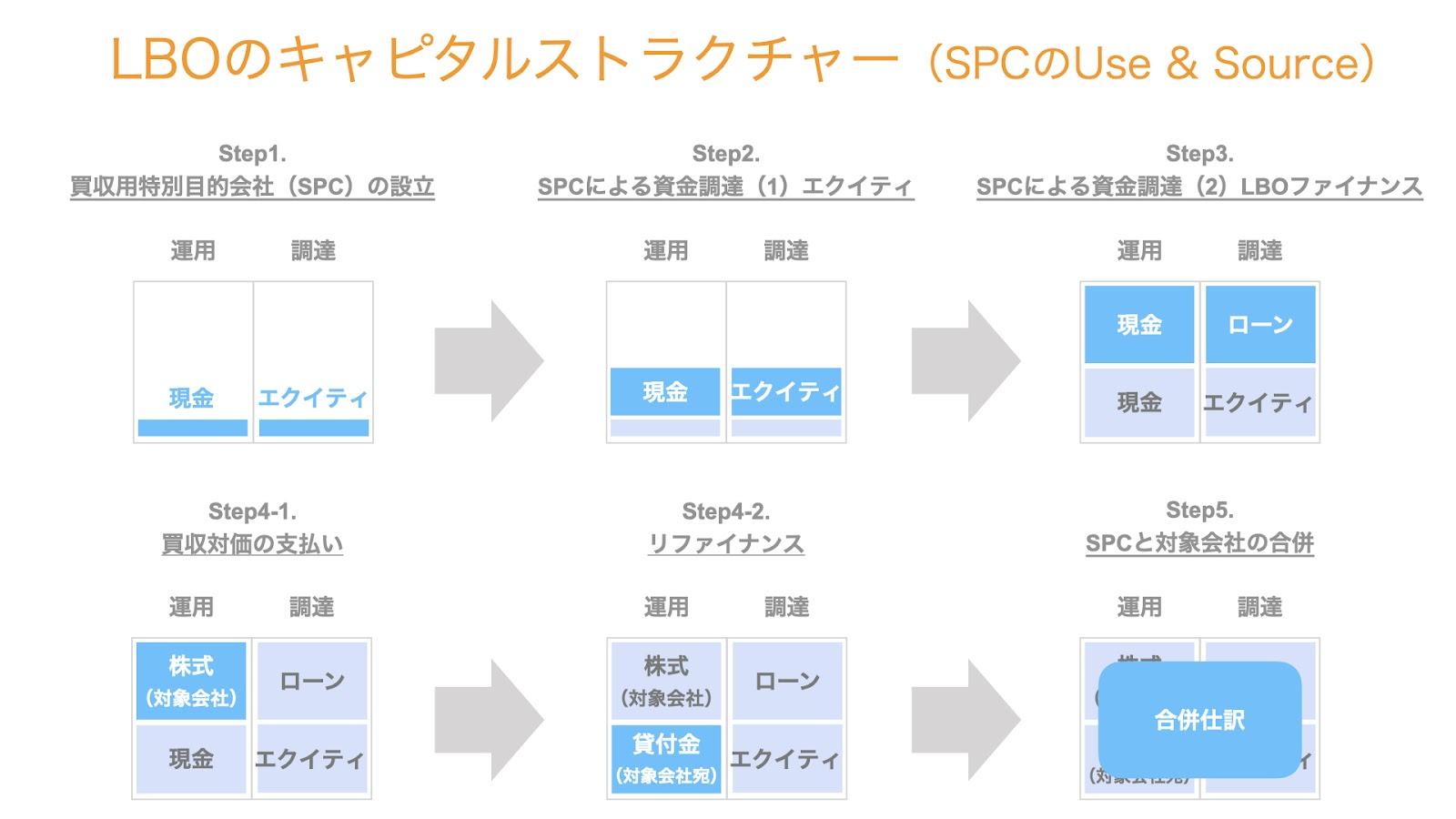 LBOのキャピタルストラクチャー(Use & Source)