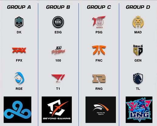 Dự đoán những đội tuyển đi tiếp sau vòng bảng CKTG: DK và FPX khá là chắc kèo, GEN có thể gây thất vọng? - Ảnh 1.