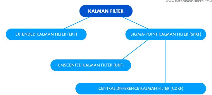 Types of Kalman filter algorithms