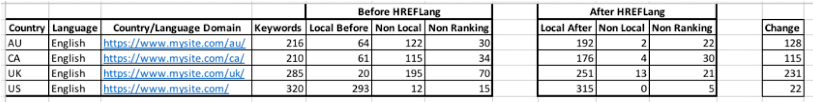 How to Develop a Solid Business Case for Hreflang Implementation