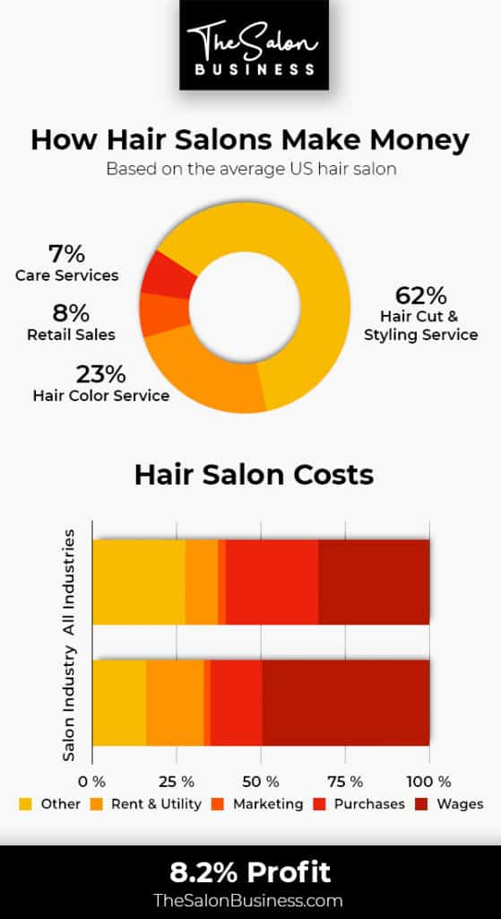 Check Out A Comprehensive Guide To Start Salon Business 1