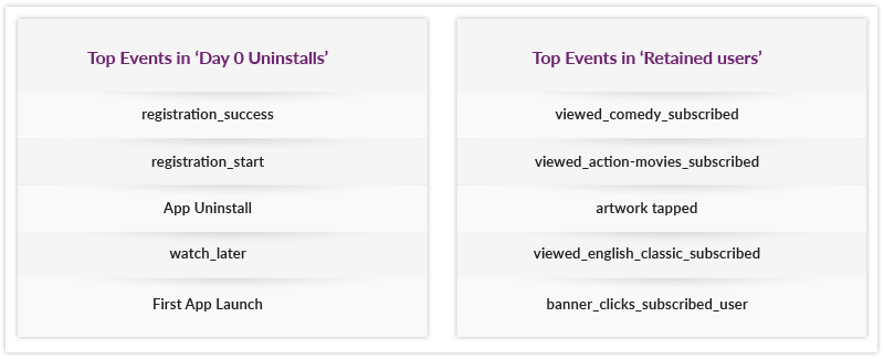 Raman helps you identify differentiating events performed by two segments