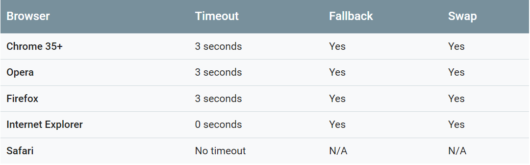 Mengontrol Performa Font dengan Font-Display di Website Kamu