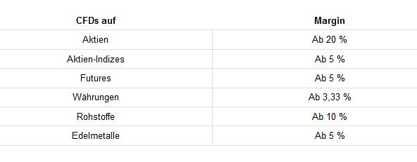 Handelbare CFDs beim S Broker und Höhe der Margin