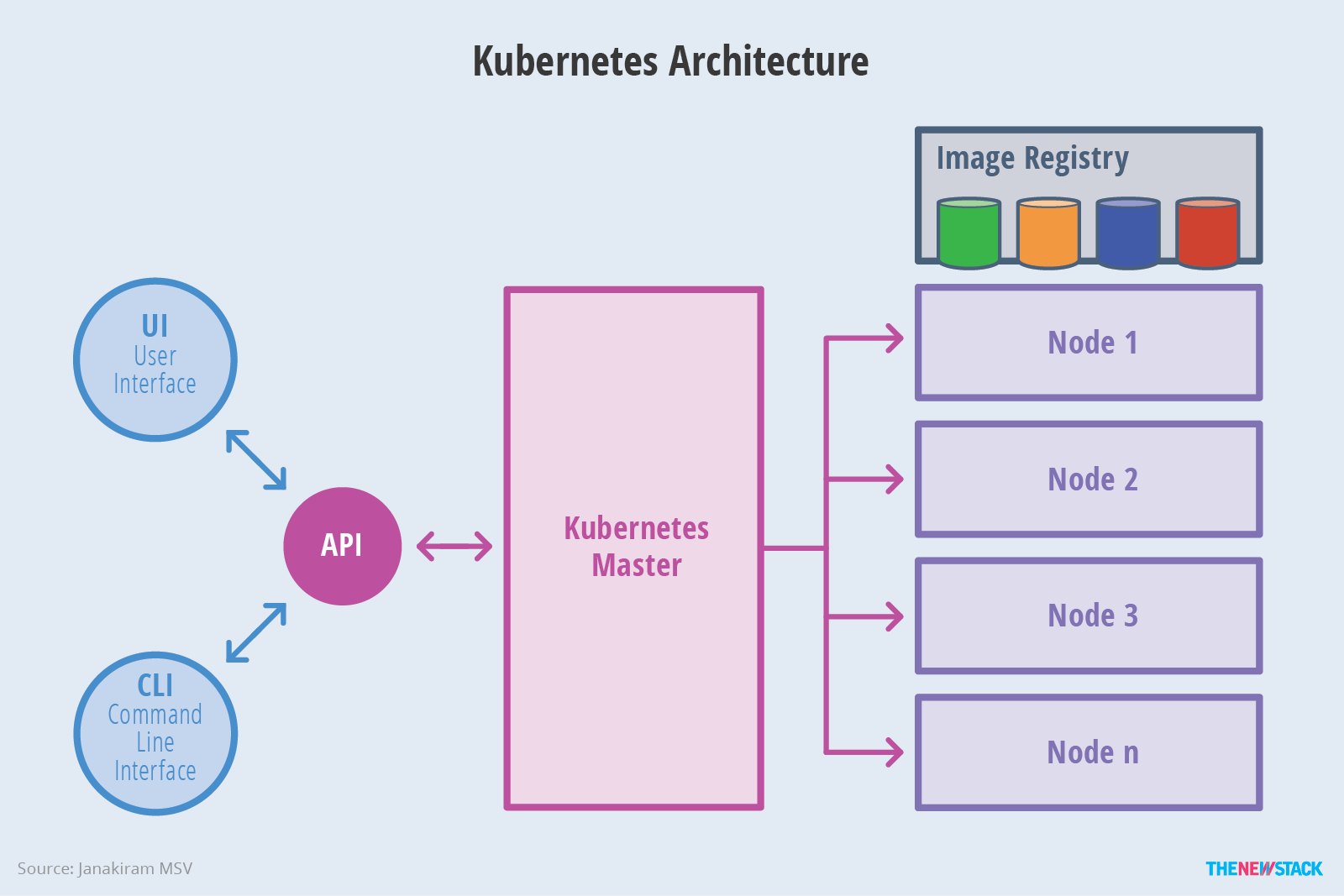 Image result for kubernetes architecture diagram