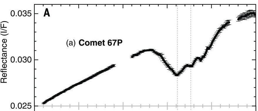 Espectro de reflectancia de 67P