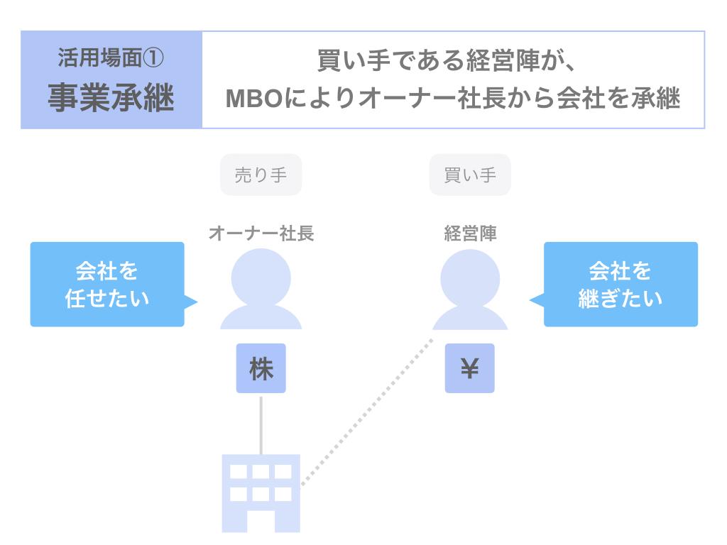 事業承継におけるMBOの活用