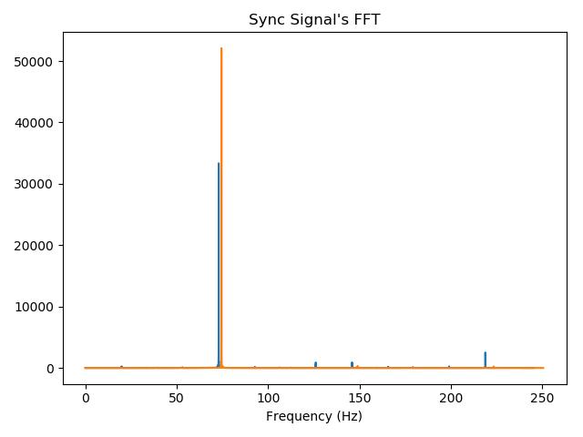 sync signal's FFT