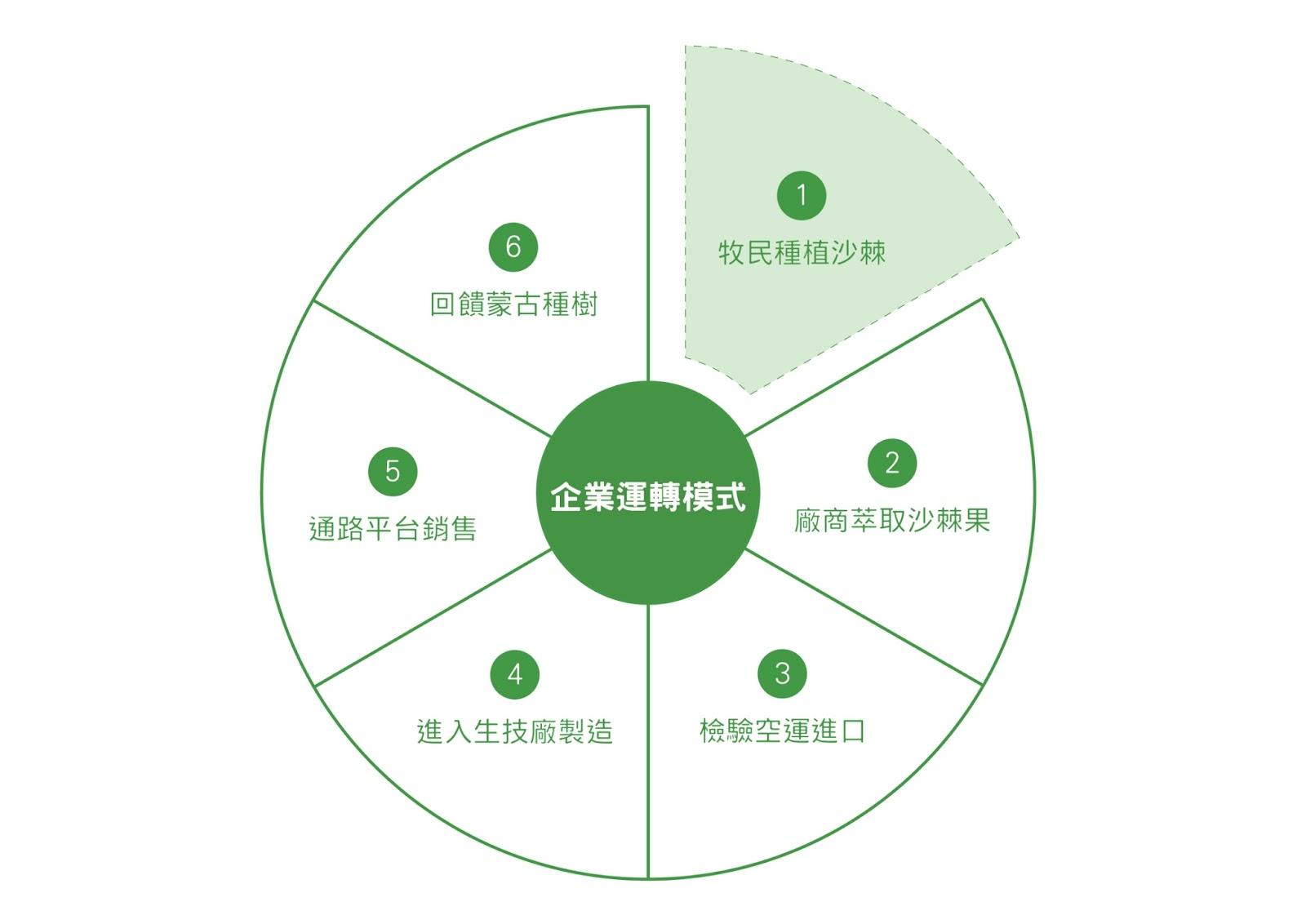 企業運轉模式