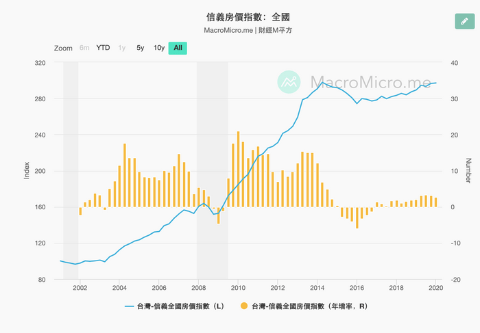 如何對抗通貨膨脹:台灣20年間的房價指數