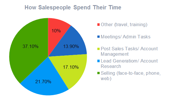 graph of how salespeople spend their time