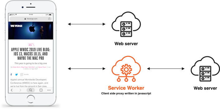 diagram showing how a service worker for a pwa works.