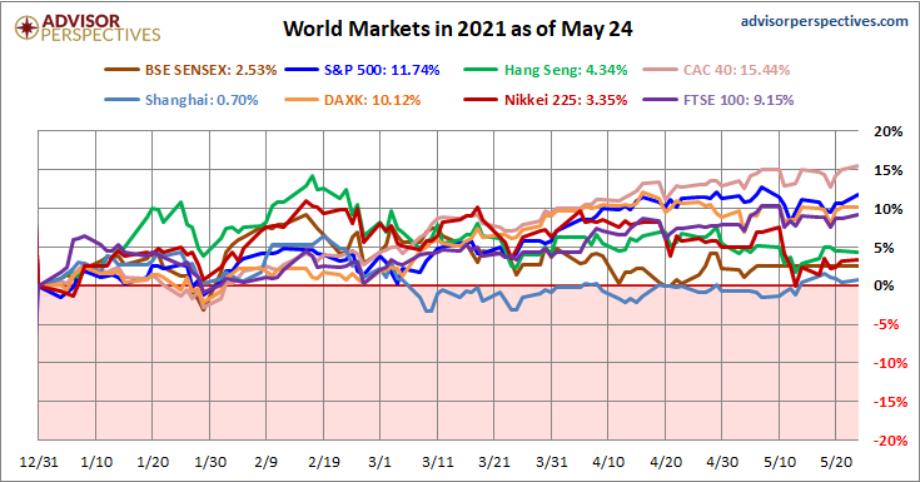 hiệu suất tăng trưởng của các chỉ số chính trên thị trường chứng khoán