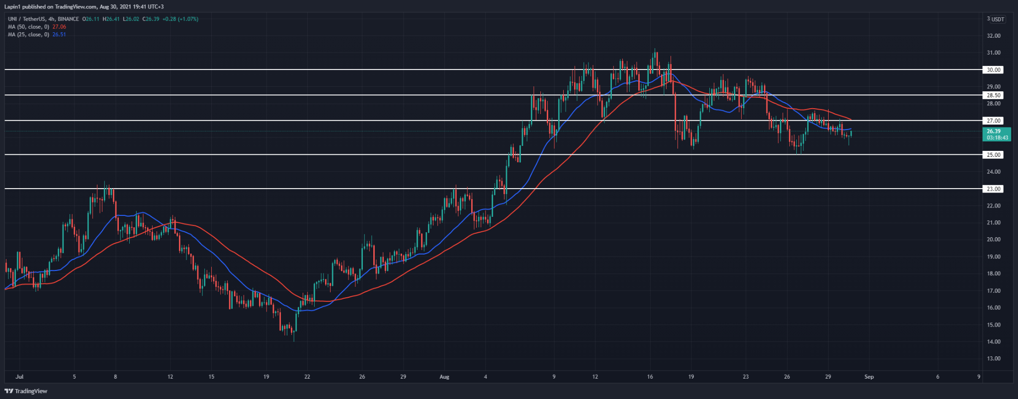 Uniswap Price Analysis: UNI approaches the $35 support, will it hold?