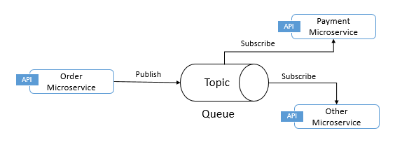 Message queue in Microservice