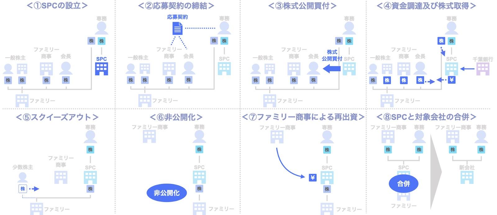ファミリーのデットMBOによる非公開化のスキーム