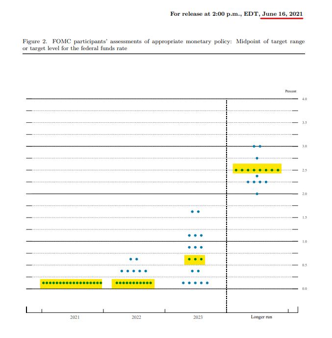 FOMC June dots